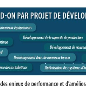 IAA Developpement QVT-1